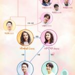 韓国ドラマ【もう一度始めよう】の相関図とキャスト情報