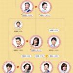 韓国ドラマ【ハッピーレストラン~家和万事成】の相関図とキャスト情報