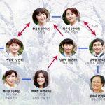 韓国ドラマ【帰ってきたファングムボク】の相関図とキャスト情報