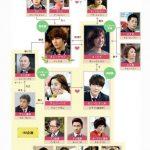 韓国ドラマ【私の残念な彼氏】の相関図とキャスト情報