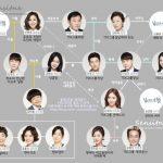 韓国ドラマ【あなたは贈り物】の相関図とキャスト情報