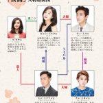韓国ドラマ【仮面】の相関図とキャスト情報