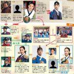 韓国ドラマ【トンイ】の相関図とキャスト情報