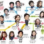 韓国ドラマ【最後から二番目の恋 】の相関図とキャスト情報