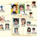 韓国ドラマ【ショッピング王ルイ】の相関図とキャスト情報