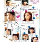 韓国ドラマ【君を憶えてる】の相関図とキャスト情報