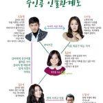 韓国ドラマ【オーマイグムビ】の相関図とキャスト情報