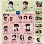 韓国ドラマ【ゆれながら咲く花(学校2013)】の相関図とキャスト情報