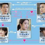 韓国ドラマ【メディカルトップチーム】の相関図とキャスト情報