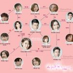 韓国ドラマ【愛を抱きしめたい(愛が来ますね)】の相関図とキャスト情報