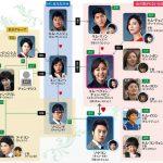 韓国ドラマ【黄金の虹】の相関図とキャスト情報