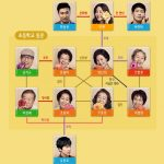 韓国ドラマ【ディアマイフレンズ】の相関図とキャスト情報
