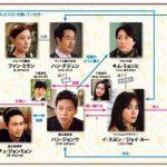 韓国ドラマ【会いたい】の相関図とキャスト情報