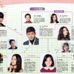 韓国ドラマ【オーマイクムビ】の相関図とキャスト情報
