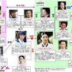 韓国ドラマ【ファンジニ】の相関図とキャスト情報
