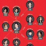 韓国ドラマ【アントラージュ ~スターの華麗なる人生~】の相関図とキャスト情報