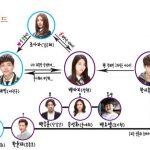 韓国ドラマ【オレンジマーマレード】の相関図とキャスト情報
