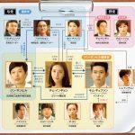 韓国ドラマ【ラストチャンス~愛と勝利のアッセンブリー】の相関図とキャスト情報