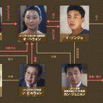 韓国ドラマ【密会】の相関図とキャスト情報