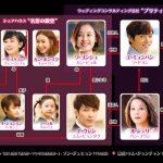 韓国ドラマ【ミスマンマミーア】の相関図とキャスト情報