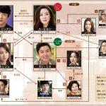 韓国ドラマ【誘惑】の相関図とキャスト情報
