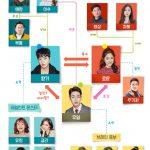 韓国ドラマ【内省的なボス】の相関図とキャスト情報