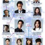 韓国ドラマ【パンチ~余命6ヶ月の奇跡】の相関図とキャスト情報