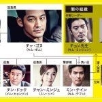 韓国ドラマ【身分を隠せ】の相関図とキャスト情報
