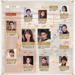 韓国ドラマ【その冬、風が吹く】の相関図とキャスト情報