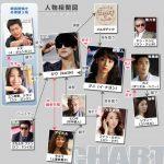 韓国ドラマ【逃亡者PlanB】の相関図とキャスト情報