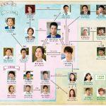 韓国ドラマ【グッドドクター】の相関図とキャスト情報