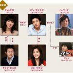 韓国ドラマ【愛してる、泣かないで】の相関図とキャスト情報