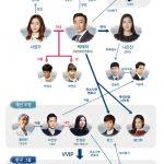 韓国ドラマ【記憶】の相関図とキャスト情報