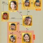 韓国ドラマ【太陽人イ・ジェマ】の相関図とキャスト情報