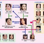韓国ドラマ【わが愛しの蝶々夫人】の相関図とキャスト情報
