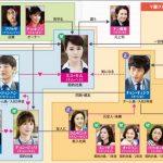 韓国ドラマ【オフィスの女王】の相関図とキャスト情報