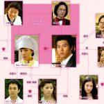 韓国ドラマ【私の名前はキムサムスン】の相関図とキャスト情報