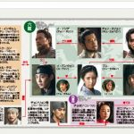韓国ドラマ【六龍が飛ぶ】の相関図とキャスト情報