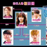 韓国ドラマ【恋するジェネレーション】の相関図とキャスト情報