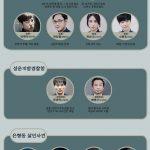 韓国ドラマ【ボイス】の相関図とキャスト情報