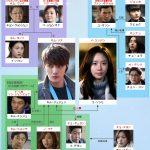 韓国ドラマ【スパイ~愛を守るもの】の相関図とキャスト情報