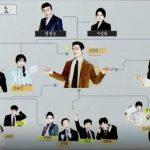 韓国ドラマ【キム課長とソ理事】の相関図とキャスト情報