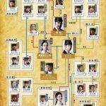 韓国ドラマ【秘密の扉】の相関図とキャスト情報