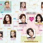 韓国ドラマ【きれいな男】の相関図とキャスト情報