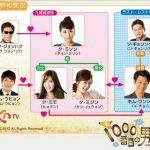 韓国ドラマ【千番目の男】の相関図とキャスト情報