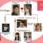 韓国ドラマ【高潔な君】の相関図とキャスト情報