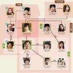 韓国ドラマ【いたずらなKiss】の相関図とキャスト情報