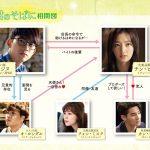 韓国ドラマ【君のそばに~Touching You】の相関図とキャスト情報