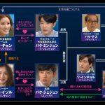 韓国ドラマ【女王の花】の相関図とキャスト情報