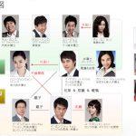 韓国ドラマ【パートナー】の相関図とキャスト情報